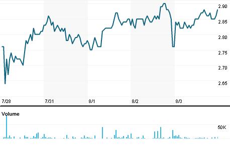 Chart for LPSB3.SA