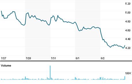 Chart for LPSN.OQ