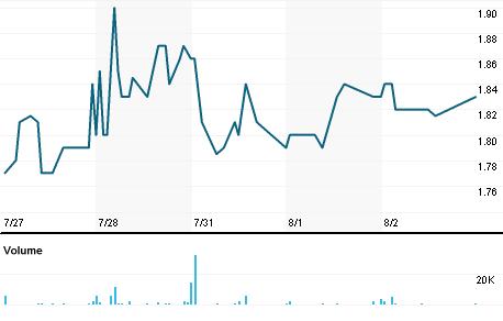 Chart for LPTH.OQ