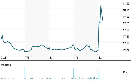 Chart for LQDT.OQ