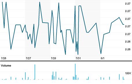 Chart for LQMT.PK