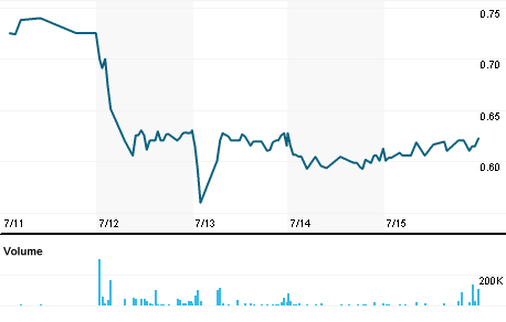 Chart for LR.MI
