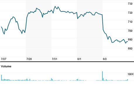 Chart for LRCX.OQ