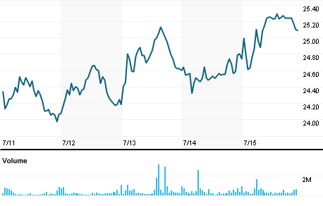 Chart for LREN3.SA