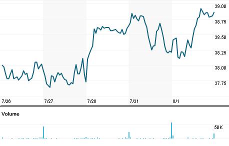 Chart for LRN.N
