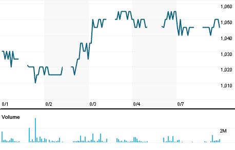 Chart for LSIP.JK