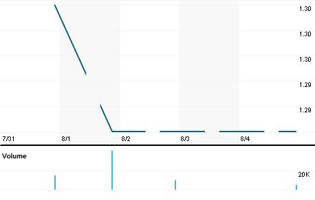 Chart for LTHB.KL