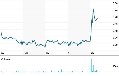 Chart for LUPA3.SA