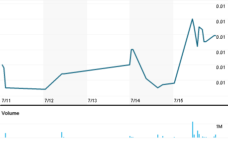 Chart for LVGI.PK