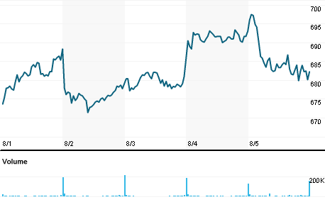 Chart for LVMH.PA
