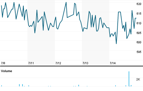 Chart for LVMHF.PK