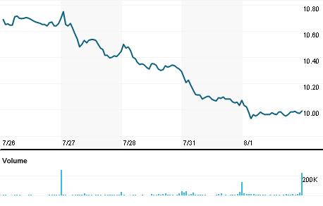 Chart for LXP.N