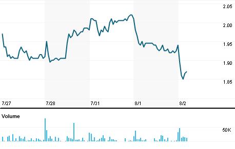 Chart for LXRX.OQ