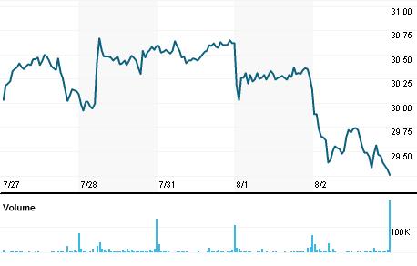 Chart for LXSG.DE