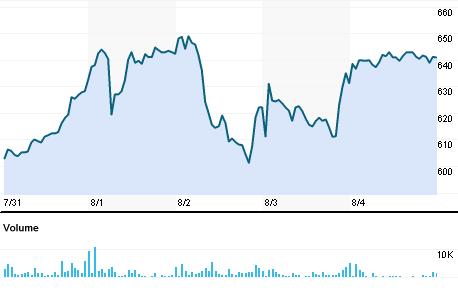 Chart for LYMT.BO