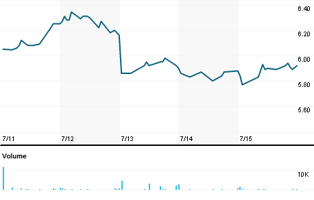 Chart for LYTS.OQ
