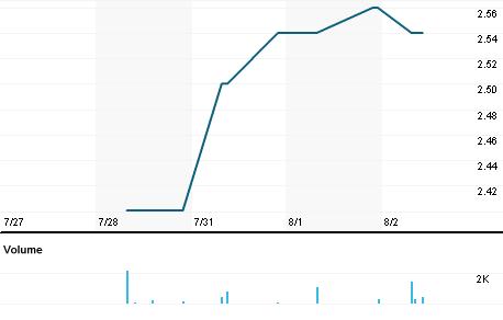 Chart for LZTL.PA