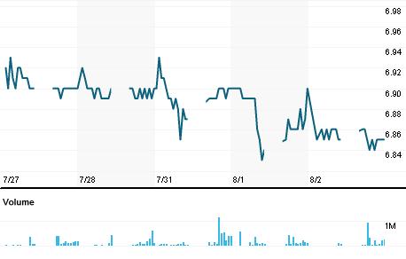 Chart for MAHB.KL