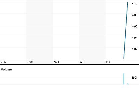Chart for MAILRq.L