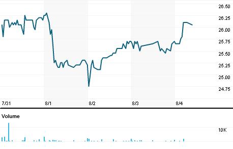 Chart for MANP.PA