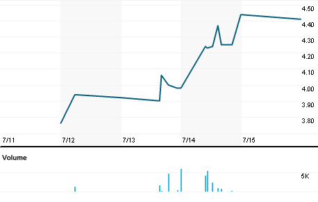 Chart for MBQGn.DE