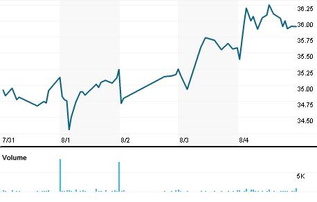 Chart for MBWM.OQ