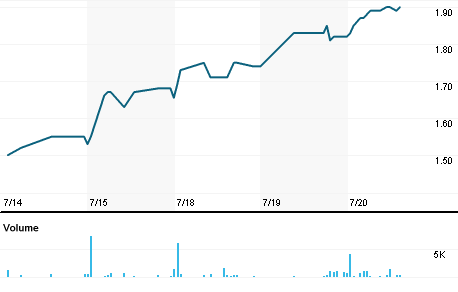 Chart for MCHX.OQ