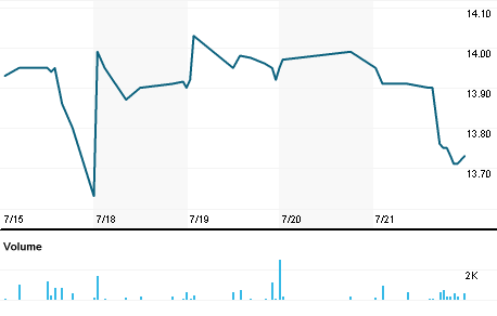 Chart for MCI.N