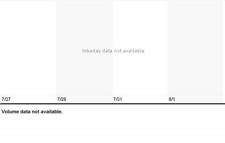 Chart for MDTC.PK