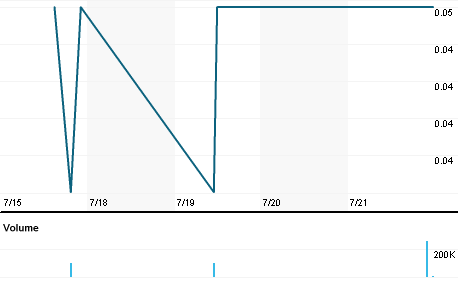 Chart for MDX.V