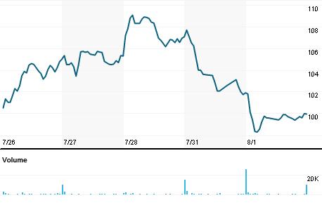 Chart for MED.N