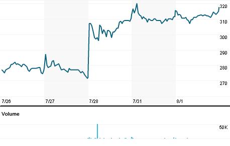 Chart for MEDCAP.ST