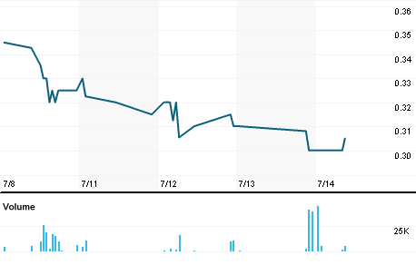 Chart for MEEC.PK