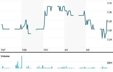 Chart for MEGA.KL