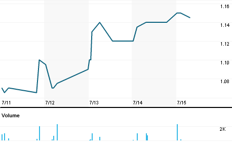 Chart for MEMS.PA