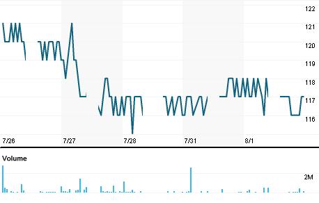 Chart for META.JK
