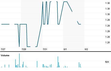 Chart for METR.KL