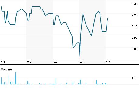 Chart for METSA.HE