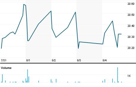 Chart for MFA_pb.N