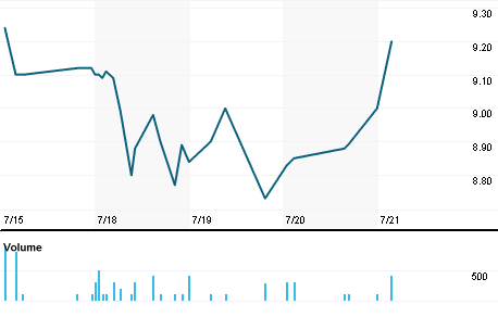 Chart for MFRI.OQ