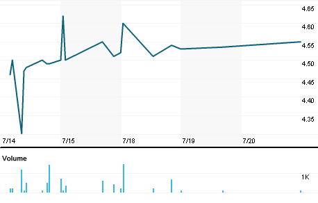 Chart for MFV.N