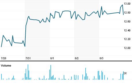 Chart for MGIC.O