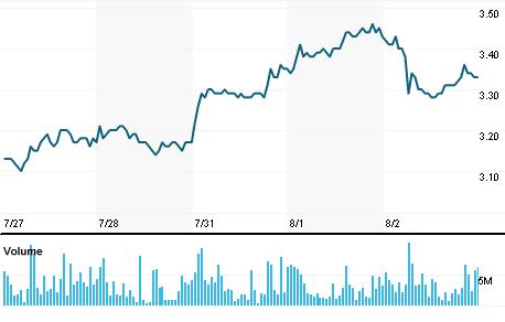 Chart for MGLU3.SA