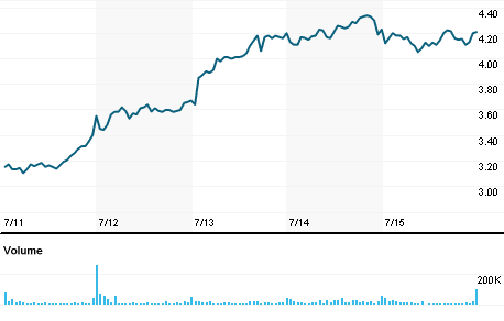 Chart for MGNX.OQ