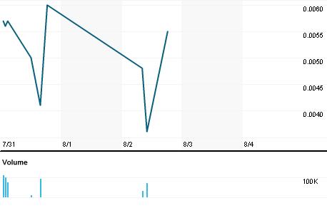 Chart for MGON.PK