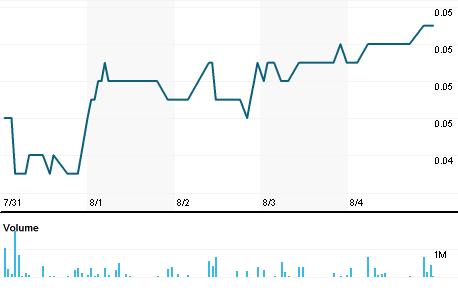 Chart for MGU.AX