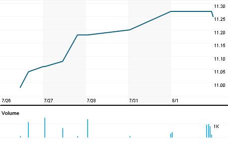 Chart for MGYR.OQ