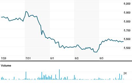 Chart for MHSC.NS