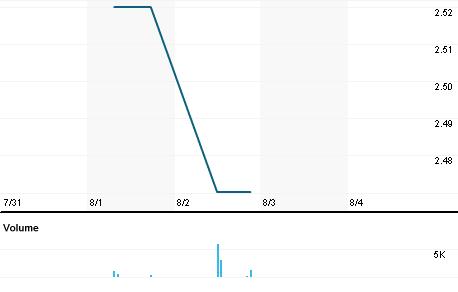 Chart for MHSDF.PK