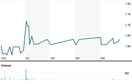 Chart for MIN.L